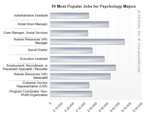 Popular Jobs for Psychology Majors