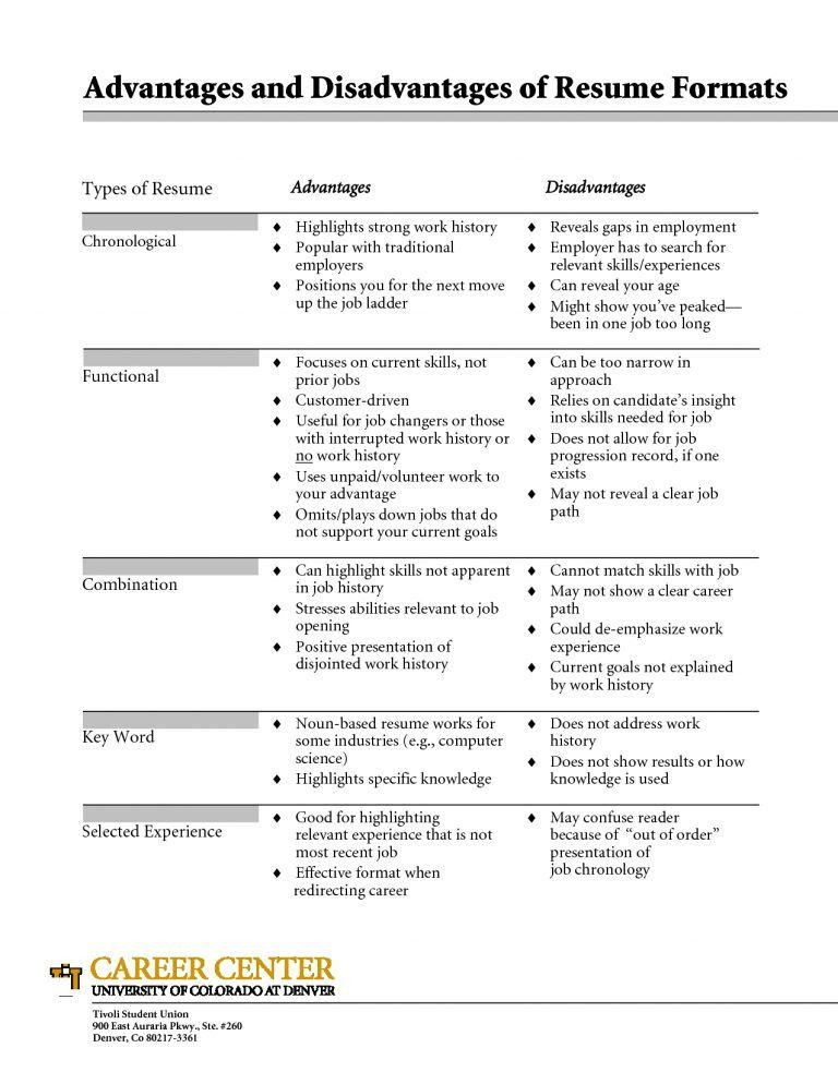 Download Different Resume Formats | haadyaooverbayresort.com