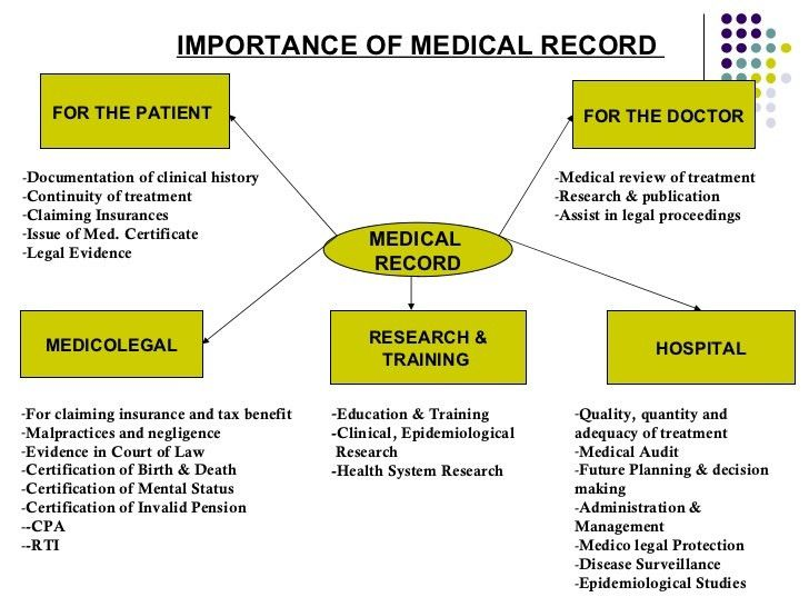Why Your Medical Records Matter in Personal Injury Cases : South ...