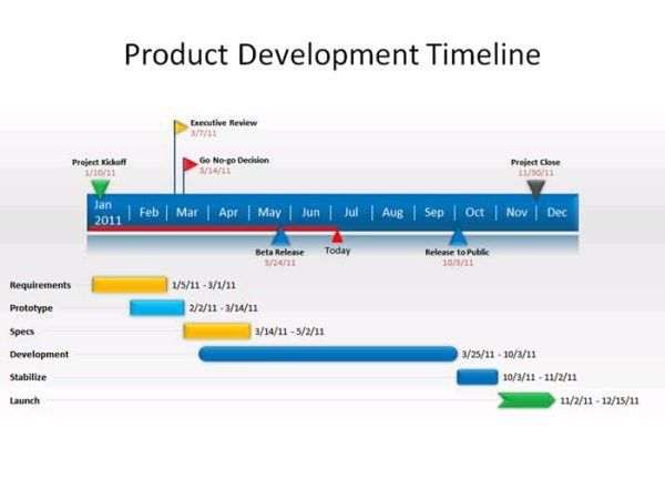 Free PowerPoint Add-On Creates Superb Timeline Charts | Gizmo's ...