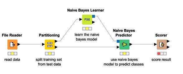 algorithm - A simple explanation of Naive Bayes Classification ...