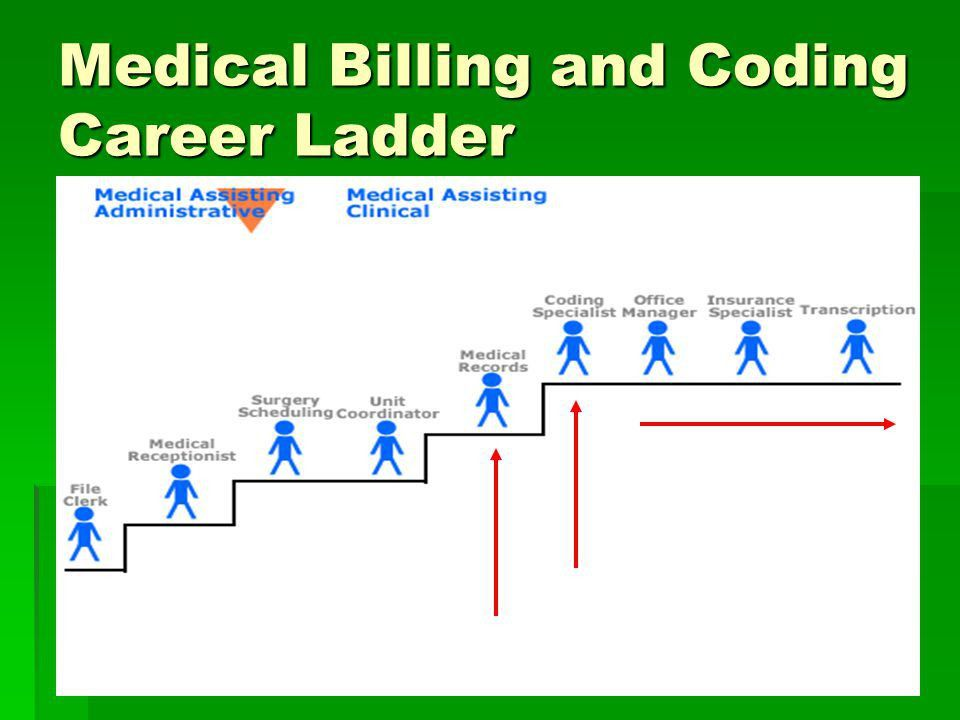 The Art of Medical Billing and Coding— A Doctor's Key to getting ...
