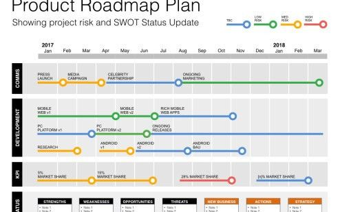 Roadmap with PEST - Strategic Insights on your Roadmaps