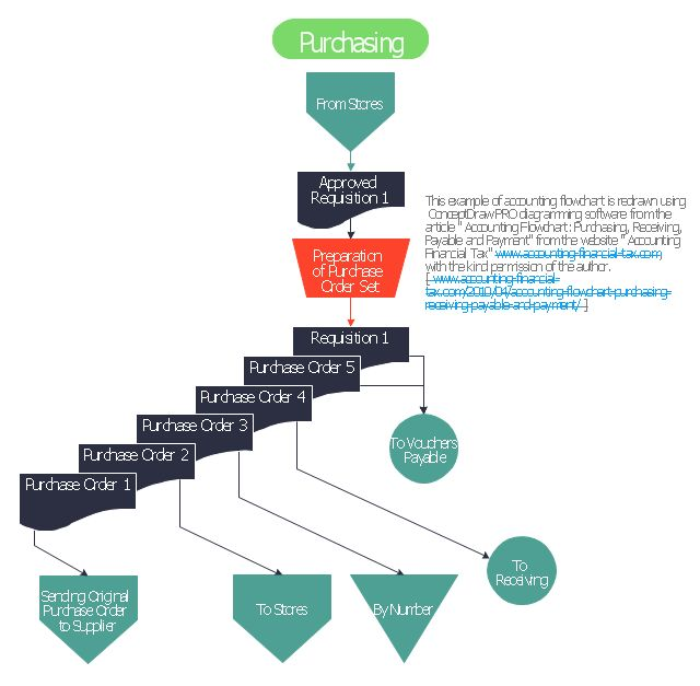 Accounting Flowcharts Solution. ConceptDraw.com | Accounting Data ...