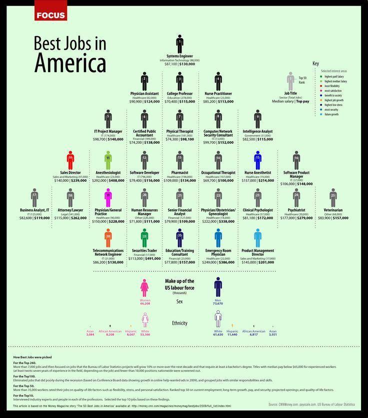 29 best Job Descriptions images on Pinterest | Job description ...
