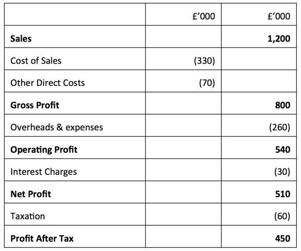 Profit and Loss Account (GCSE) | tutor2u Business