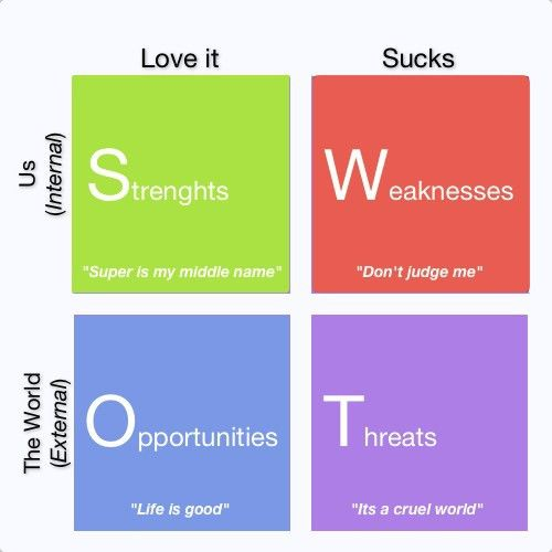 Clever SWOT Analysis Template Diagram : Helloalive