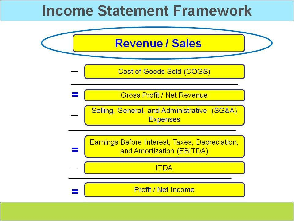 Components of an income statement | Kimberly