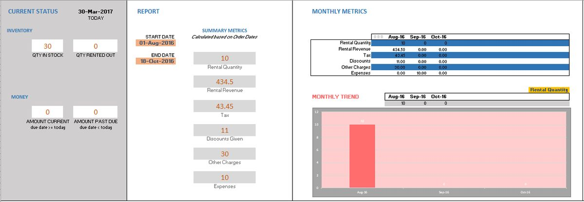 Daily, Weekly & Monthly Sales Report Inventory Template Excel ...