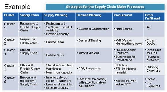 Supply Chain Segmentation Journey for Retailers - RVCF