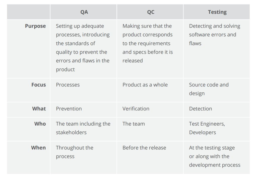 Quality Assurance, Quality Control and Testing