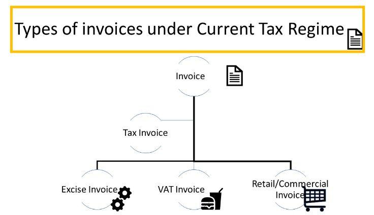 How to prepare GST Invoice ? | Details, Copies, Sample | LegalRaasta |