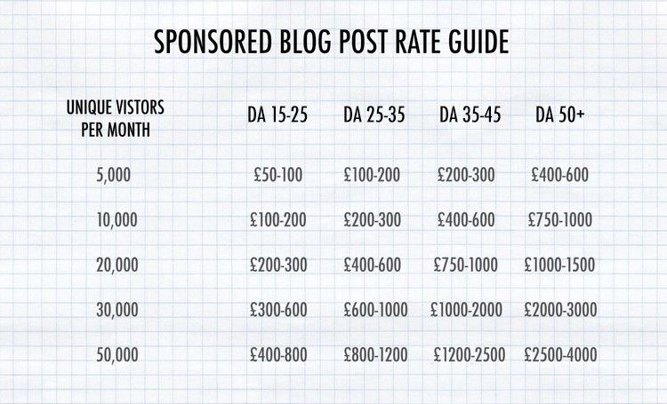 How much should you charge for sponsored blog posts? — Cocochic ...
