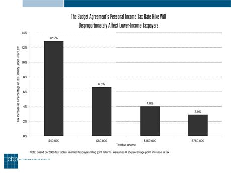 New Budget Contains Regressive Tax Increases   California Progress ...