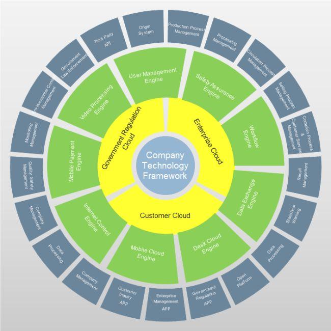 Company Framework Circular Chart | Free Company Framework Circular ...