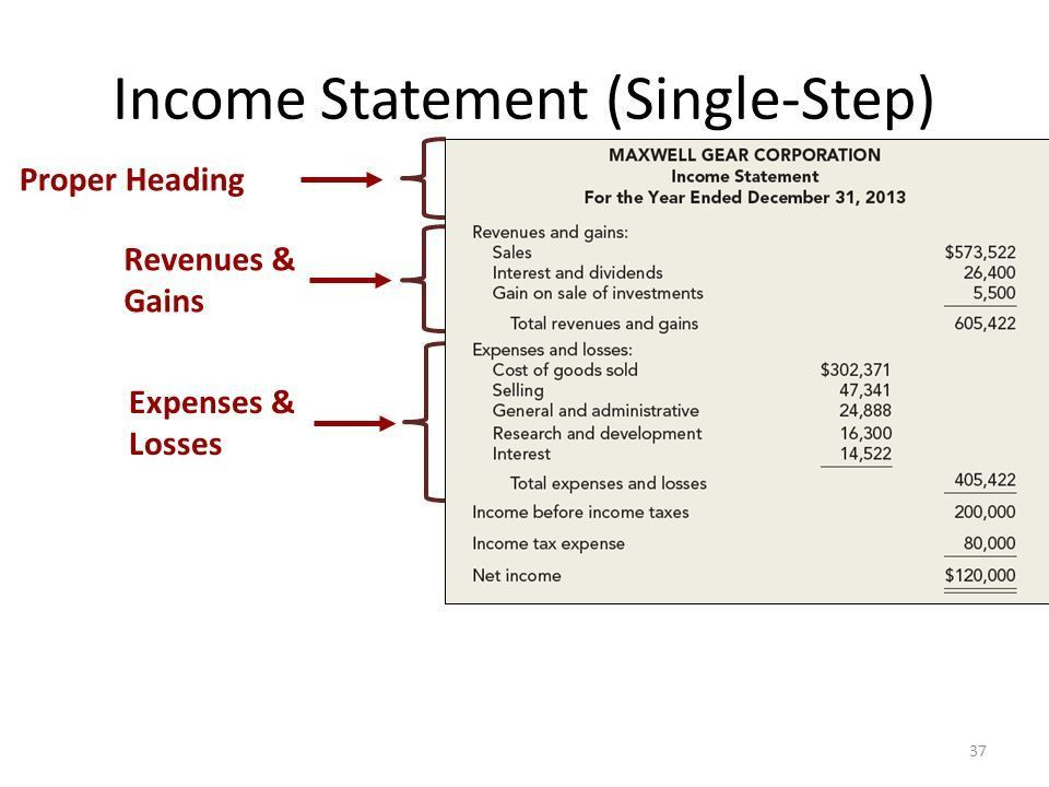 The Income Statement, Comprehensive Income, and the Statement of ...