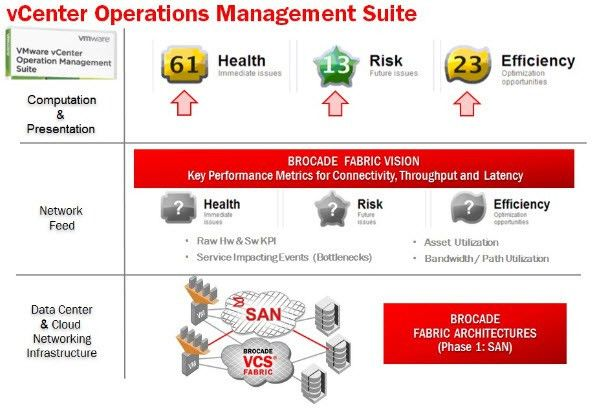 Cloud Operations with SAN Infrastructure Visibility - Brocade ...