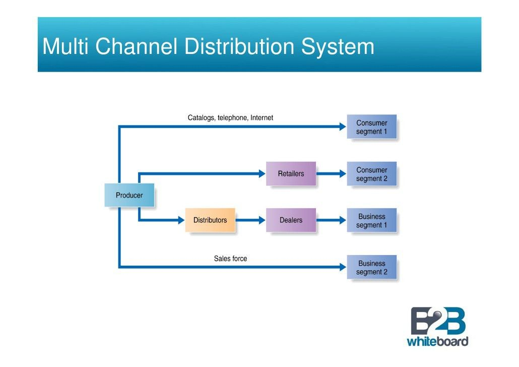Marketing Channel Structure and Functions