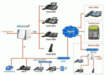 Types of Data Communication | Types of Everything