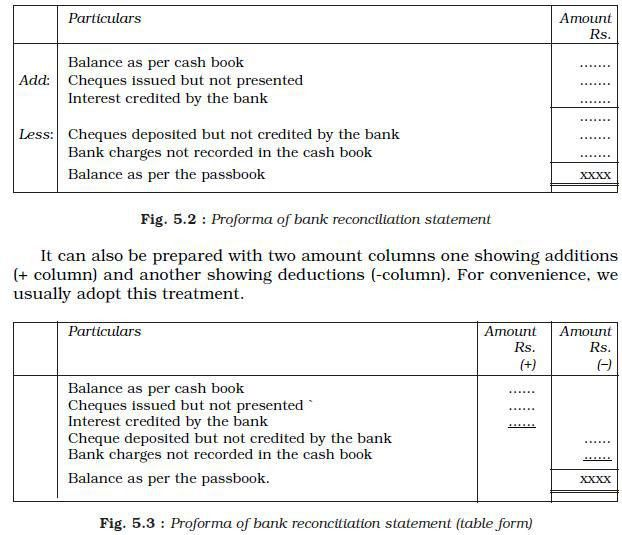 NCERT Class XI Accountancy: Chapter 5 – Bank Reconciliation ...