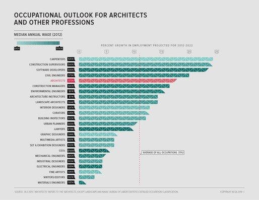 Architectural Design Job Outlook - Homeca