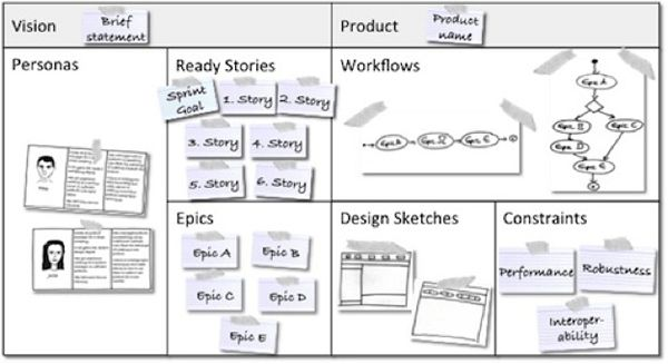 The Ultimate Guide for Creating Kickass User Stories (With ...
