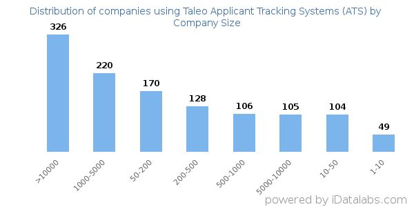 List of Companies using Taleo Applicant Tracking Systems (ATS)
