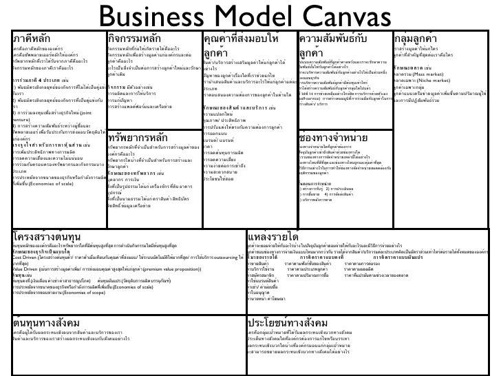 model canvas template