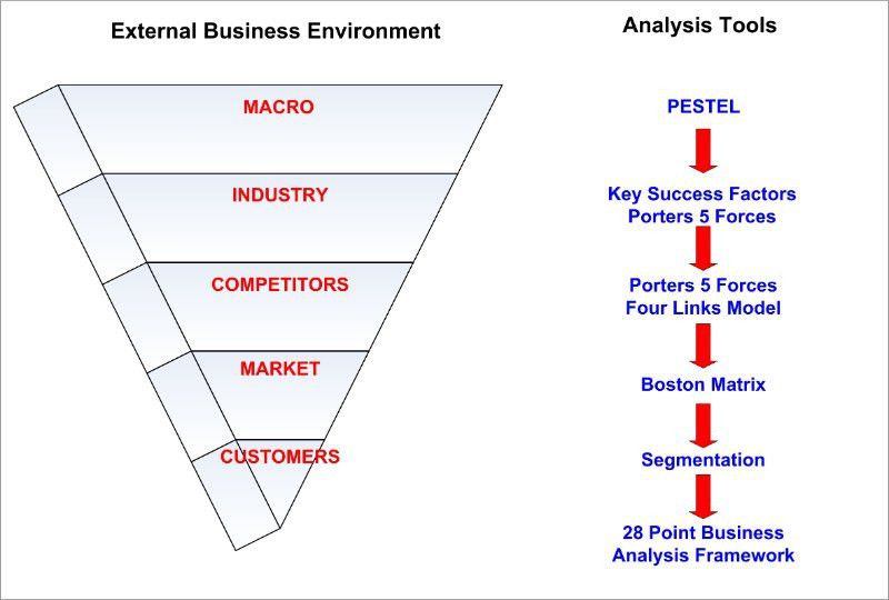 Business Analysis Tools We Commonly Use for SME Businesses | Niall ...