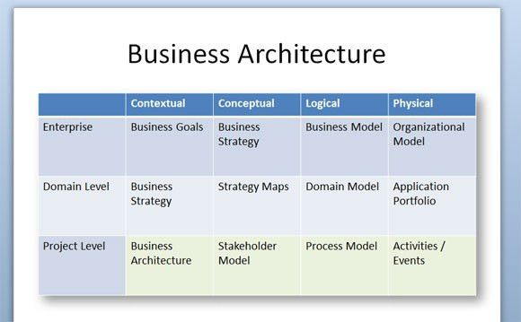 Business Architecture Diagram for PowerPoint 2010