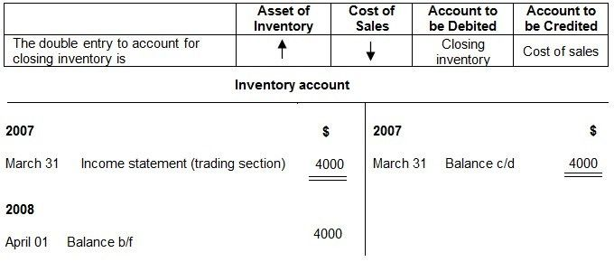 Closing Inventory | Definition | Entry | Example