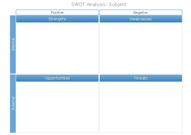 SWOT analysis positioning matrix - Template | Positioning Map ...
