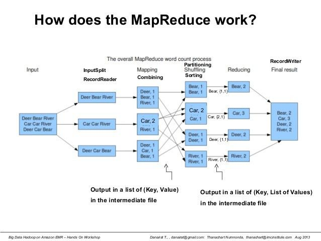 Hadoop Map-Reduce Explained with an Example - Bytes Cravings
