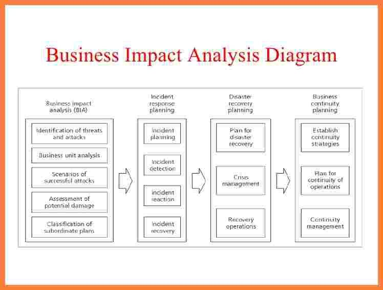 Business Impact Analysis Template. Business Analysis Report Sample ...