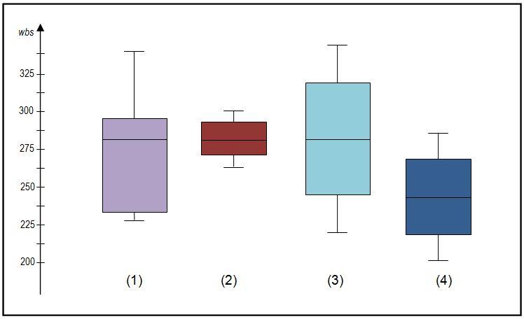 Understanding and interpreting box plots   Wellbeing@School