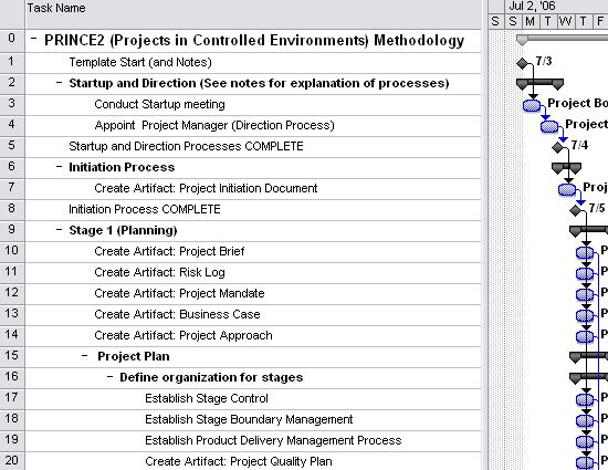 Project Plan In Controlled Environment (prince2 Project Management ...