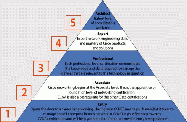FAQs and hot topics for 5 levels of Cisco Certifications