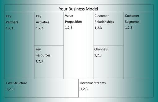 Business Model More Information