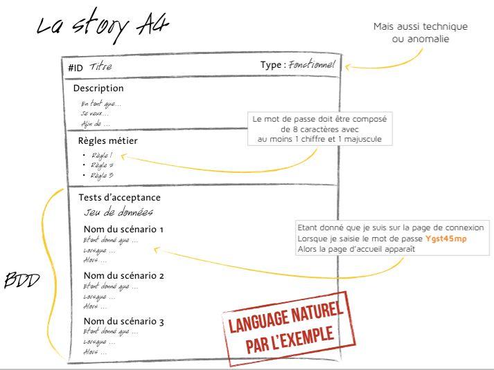 Apprenez le Gherkin pour écrire vos User Stories - Le blog des Thiguys