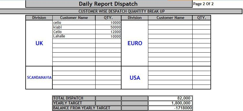 Daily Dispatch Report Template Excel – Template124