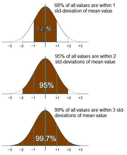 Using Normal Distribution Formula To Optimize Your Portfolio ...
