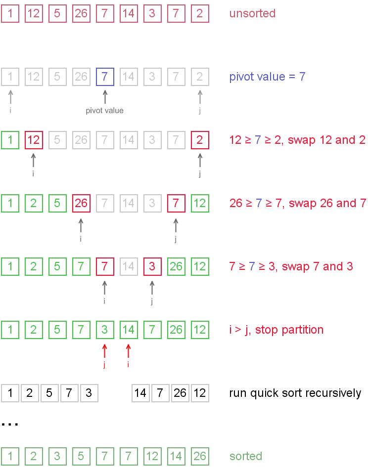 QUICKSORT (Java, C++) | Algorithms and Data Structures
