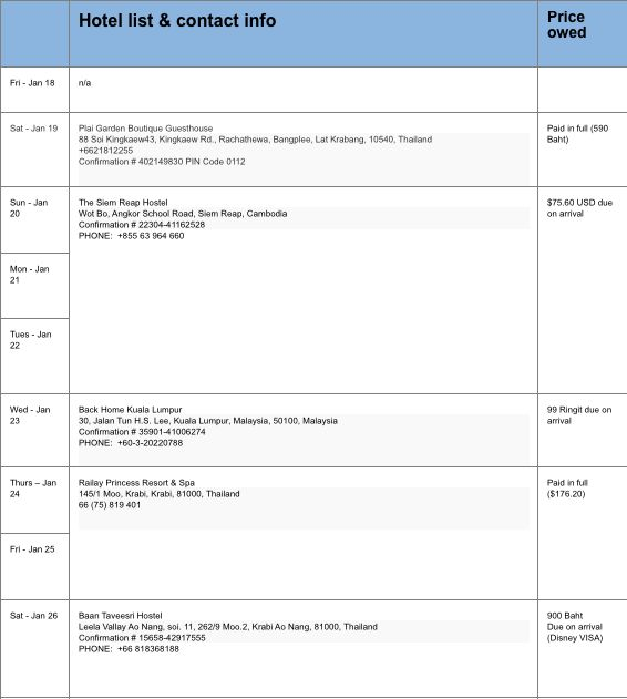 "Travel Itinerary Template: Keep Your Trip Organized With a ""Cheat ..."