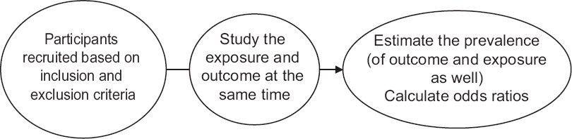 Methodology series module 3: Cross-sectional studies Setia MS ...