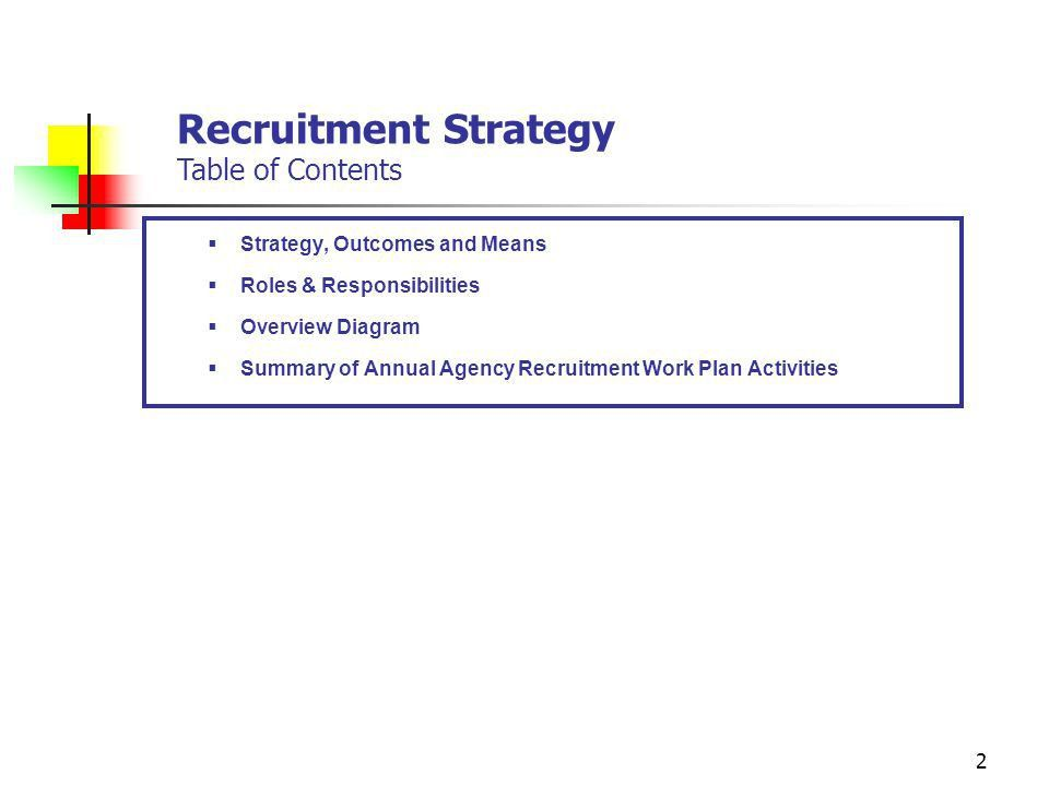 Strategic Management of Human Capital Recruitment Strategy - ppt ...