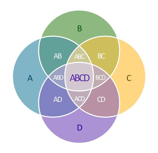 Venn diagrams - Vector stencils library | 2-Set Venn diagram ...