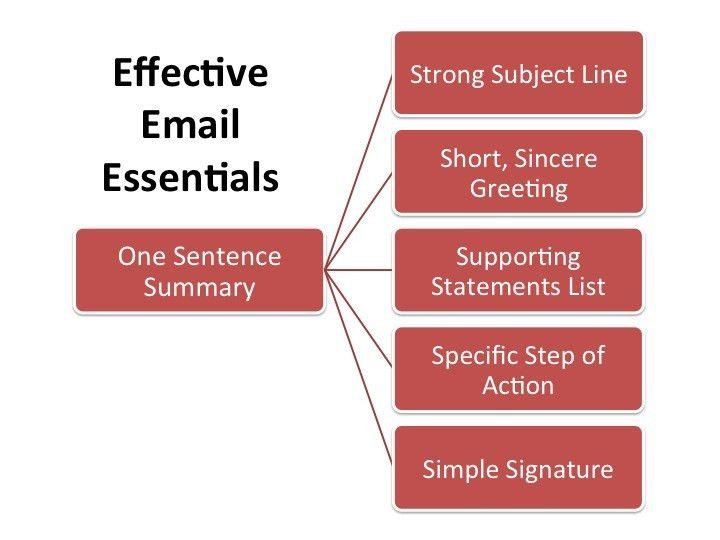 Executive Email Effectiveness: Six Essential Steps - Bill Zipp