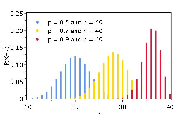 statistics - Is the maximum of a probability distribution function ...