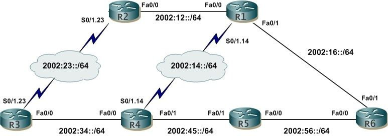 Embedded RP- IPv6 multicast tips and tricks (Part 3)