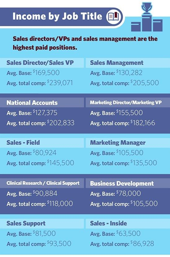 The Ultimate Guide to 2017 Medical Device Sales Salaries